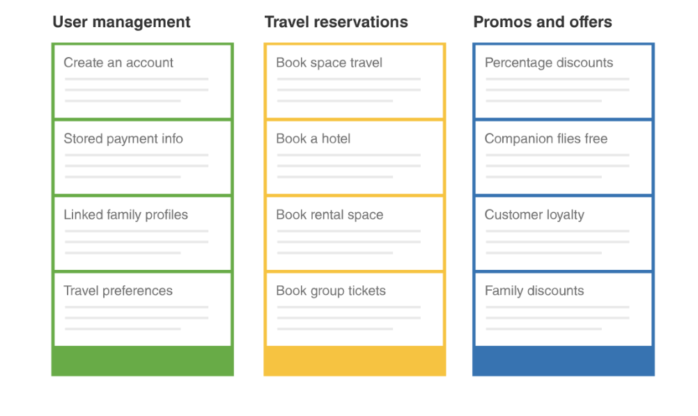 Epics graphic showing user stories for three items: User Management, Travel reservations, Promos and Offers