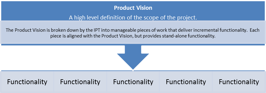 A Diagram of Showing How Product Vision Is Broken Into Manageable Pieces that Deliver Incremental Value